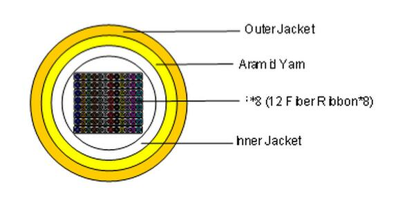 round ribbon cable